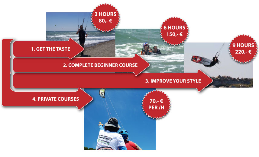 courses_kiteboarding_estepona