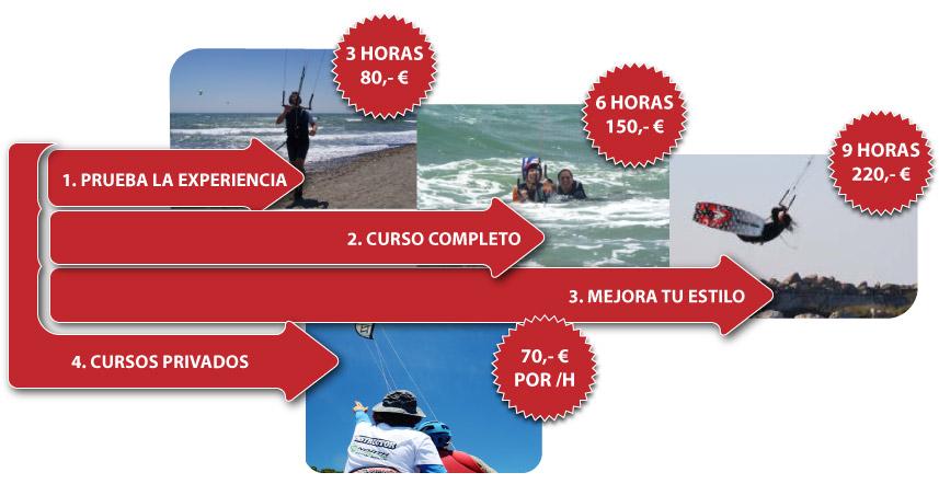 cursos_kitesurf_estepona
